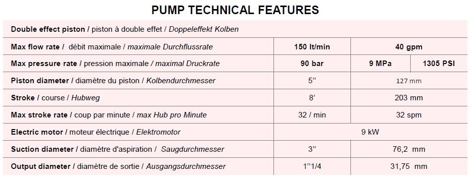 GMP89V Pump Technical Feat